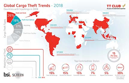 Global Cargo Theft Intelligence Report