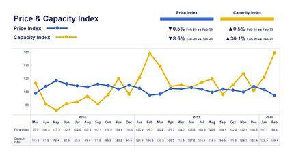 Price & Capacity Index